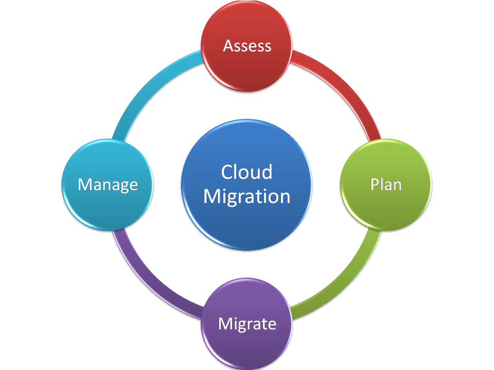 Image result for cloud migration strategy