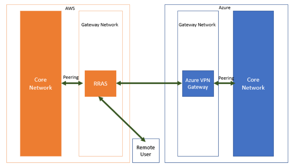 Establishing secure connectivity in-between Azure/AWS and point-to