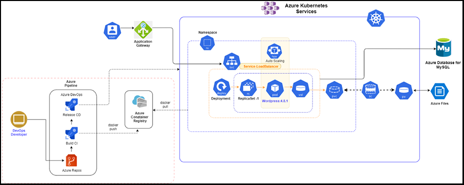 High availability of applications on azure cloud with Kubernetes