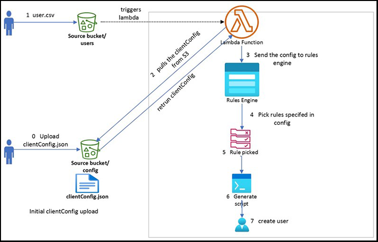 Rules engine software architecture